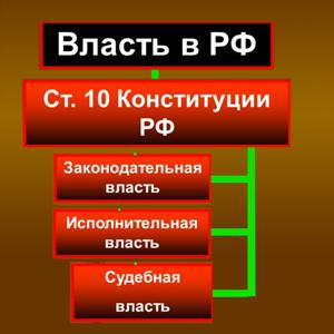 Органы власти Новороссийска